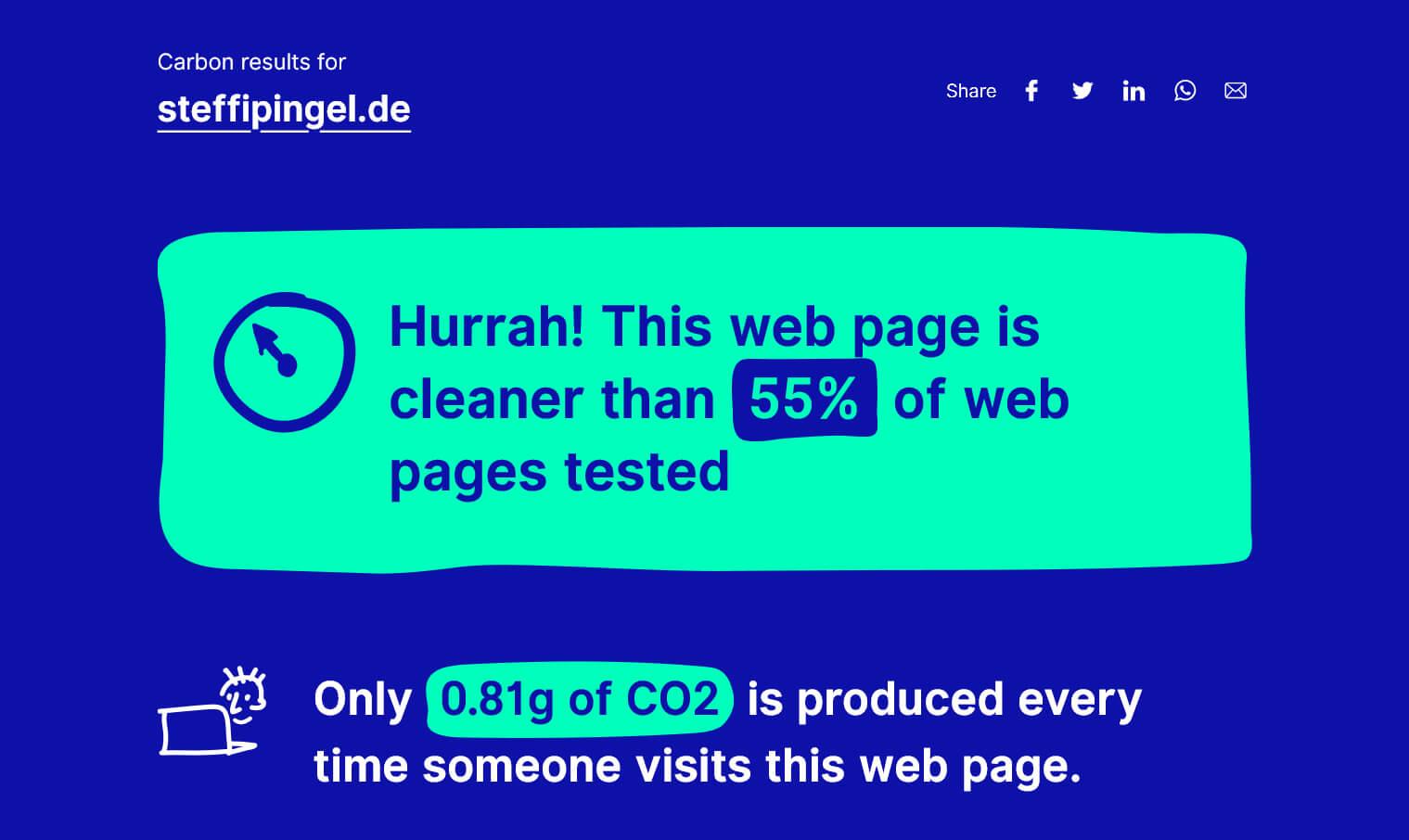 Pagespeed Insights von nachhaltige Websites
